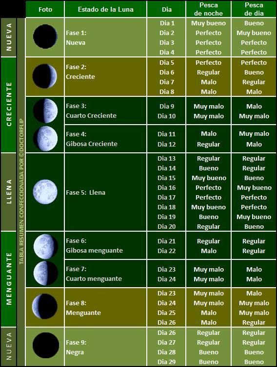 Calendario lunar de pesca 2017 pescador deportivo Calendario 2017 con lunas